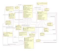 electric  class design diagram  uml class diagram design elements    new page  uml design class diagram initial null values finalised class diag  full