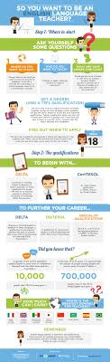 best ideas about online english teacher english so you want to be an english language teacher here s an infographic prepared by onestopenglish