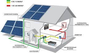 Как европейцы зарабатывают на солнечной энергии: реальный ...