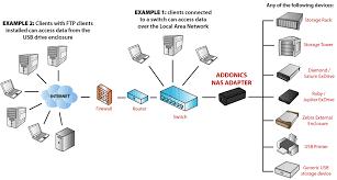addonics product  nas adapter