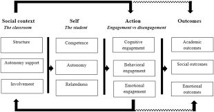 A literature review on how need supportive behavior influences     Theoretical framework