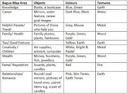 the power of wooden bedroom furniture according to feng shui bedroom furniture layout feng shui