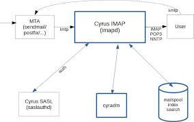 system architecture   cyrus imap       stable  documentationhigh level architecture diagram