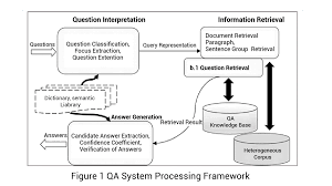 qa systems and deep learning technologies part developer answer generation blog 3 qa systems and deep learning technologies part 1