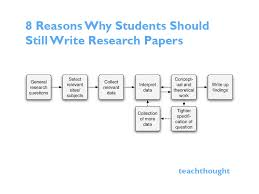 cheap research paper