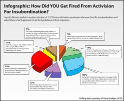 infographic how did you get fired from activision ly infographic how did you get fired from activision infographic
