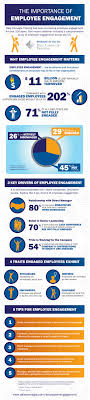 employee engagement statistics of engaged employees dale carnegie employee engagement infographic