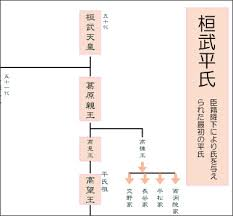 「桓武平氏」の画像検索結果