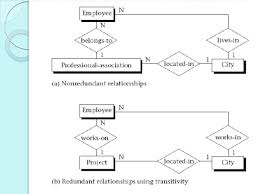 how to draw an effective er diagram    alternate transitive relationships