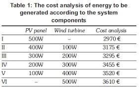 Phd thesis on wind energy Inicio