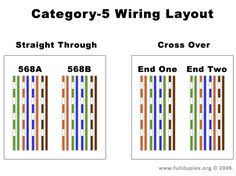 cat5e wiring diagram on how to make a cat5e network cable Cat 5e Vs Cat 6 Wiring Diagram cat 5e cable diagram bing images cat 5 cat 6 wiring diagram
