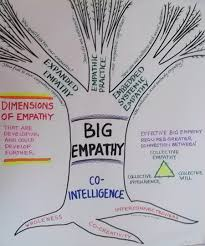 empathy essay pixels main essay on big empathy