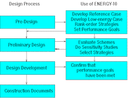 energy energy   is designed to complement the normal architectural design process  as shown in the diagram