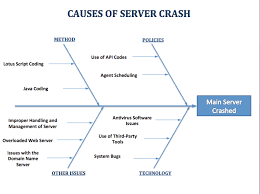 example     causes of server crashes   fishbone diagramsfishbone diagram example