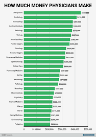 how much money do doctors make business insider bi graphics overall physician pay