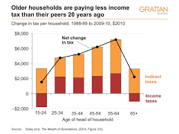 why every generation feels entitled in any case developed countries today can t afford an entire generation that stops paying tax because of the baby boom over 65s are a rapidly increasing