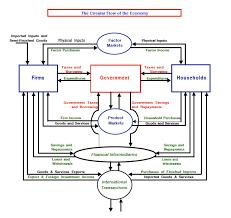 best photos of basic circle exampe flow chart   circular flow    circular flow diagram