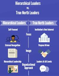 huffington post true north leaders antidote to the leadership this is not to say that these new leaders are perfect far from it all leaders have weaknesses and are subject to human frailties and mistakes