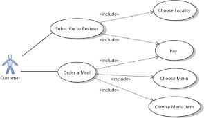 uml use case diagrams  guidelinesuse cases decomposed   include