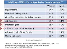 blog as this chart shows the top three answers to the question of what is most important to workers are 1 job security 2 interesting job and 3 allows to