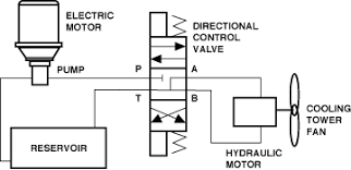 fluid power safety institute™   safety alert   the electric  solenoid operated  directional control valve     stops  starts  and controls the direction of the hydraulic motor      the hydraulic motor