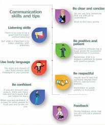 examples of good communication skills in business list
