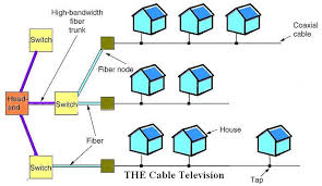 communication networks cable   wikibooks  open books for an open worldinoc jpg