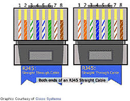 telephone rj cate wiring codes circuit electronica rj45 wiring diagram on qvlweb ethernet wiring and loop back