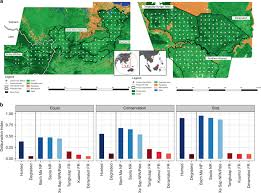 Habitat degradation and indiscriminate hunting differentially impact ...