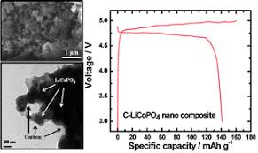 Olivine LiCoPO4–carbon composite showing <b>high</b> rechargeable ...