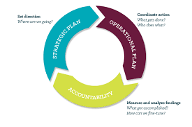 strategic plan  an internal planning implementation team will meet regularly and provide central leadership and coordination of the planning process