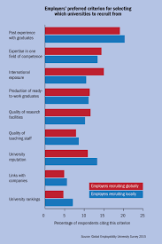 employability which university is doing the best by its students employers preferred criterion for selecting which universities to recruit from