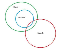 euler diagram  how to draw one in easy stepseuler diagram