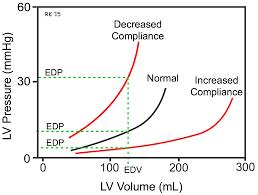 cv physiology ventricular compliance ventricular compliance