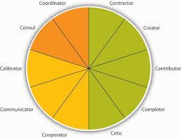understanding team design characteristics principles of image