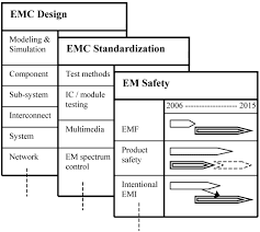 towards an emc technology roadmap interference technology figure 5