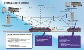 railway signal systems products services nippon signal click for sparcs sil4 certification