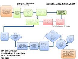 data flow chart template  data flow model diagram   data flow    flow chart in powerpoint   officevox