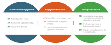 the top employee engagement drivers hppy top 3 employee engagement drivers 2 shrm