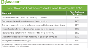 7 in 10 employees value skills training more than degrees gd valueeduction q2 14