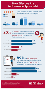 ways to get the most from your performance appraisals performanceappraisal