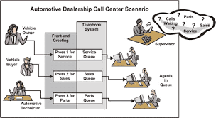 Connecting with Call Center Software | Contact Center Solutions Call Center Software in the workplace
