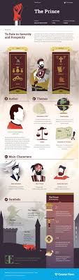 17 best ideas about niccolo machiavelli the prince today marks the anniversary since machiavelli s death and today we take a look at his enduring work an infographic for the prince which illustrates