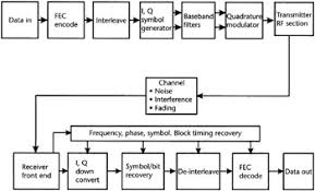 chapter   elements of a communication system   engineering  figure     block diagram of a communication system