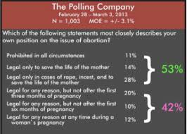 secular pro life perspectives  what do americans think about abortion