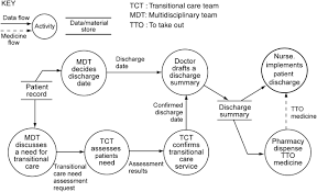 health care process modelling  which method when    international    figure   data flow diagram