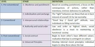 essay on moral development  order paper