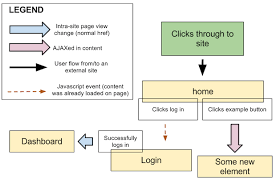 how to create a user experience flow chart  ux flow chart a flow chart format friendly to ui designers and developers