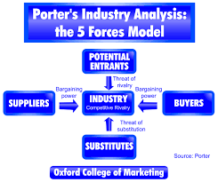porter s five forces model analysing the competitive environment porter s five forces model analysing the competitive environment in marketing