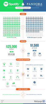 how to roll radio spend into pandora and spotify spotify pandora ad costs options graphic